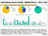 中国20年R&D支出は40兆円超、基礎研究は約6%、車は2.3兆円のキャプチャー