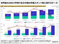 世界最大のNEV市場である中国の充電スタンド数に関するデータのキャプチャー