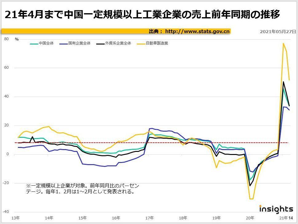 2021年4月まで中国一定規模以上工業企業の売上前年同月の推移