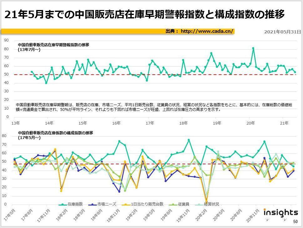 21年5月までの中国販売店在庫早期警報指数と構成指数の推移