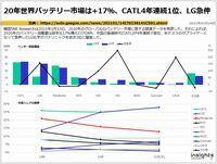 20年世界バッテリー市場は+17%、CATL4年連続1位、LG急伸のキャプチャー