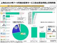 上海の2019年7~9月期の配車サービス各社受注件数と苦情件数のキャプチャー
