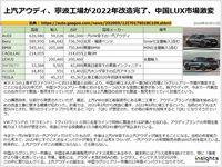 上汽アウディ、寧波工場が2022年改造完了、中国LUX市場激変のキャプチャー