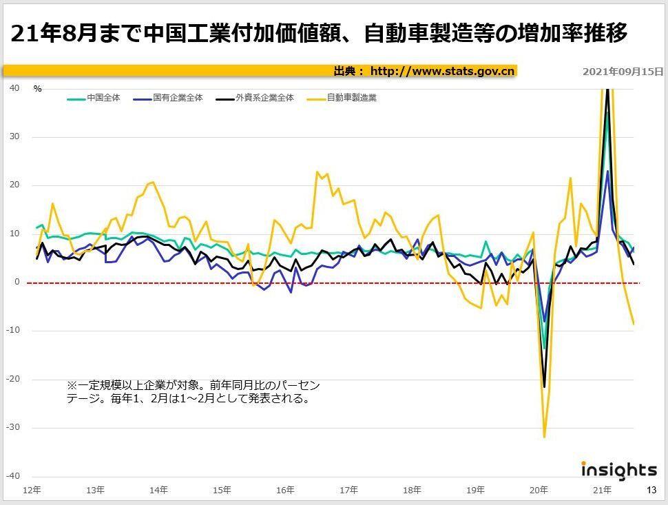 2021年8月まで中国工業付加価値額、自動車製造等の増加率推移