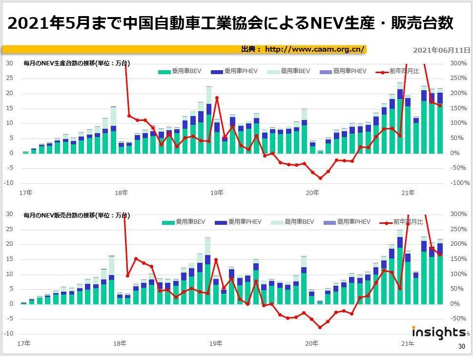 2021年5月まで中国自動車工業協会によるNEV生産・販売台数