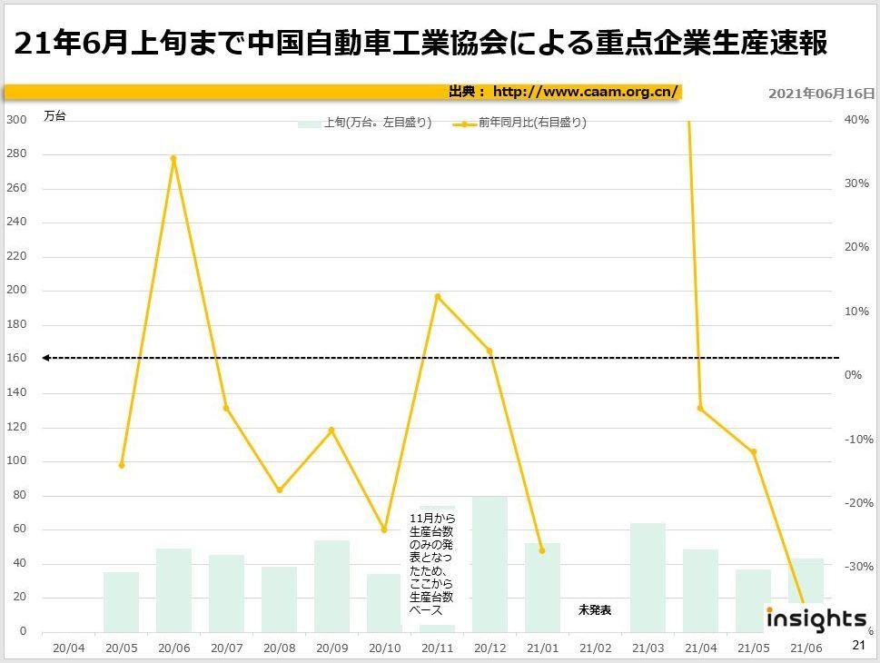 2021年6月上旬まで中国自動車工業協会による重点企業販売速報