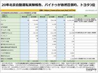 20年北京自動運転実験報告、バイドゥが依然圧倒的、トヨタ3位のキャプチャー