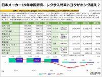 日本メーカー19年中国販売、レクサス効果トヨタがホンダ越え?のキャプチャー