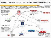 新興EV、フォード、いすゞ、ルノーとも、複雑な江鈴集団とは?のキャプチャー