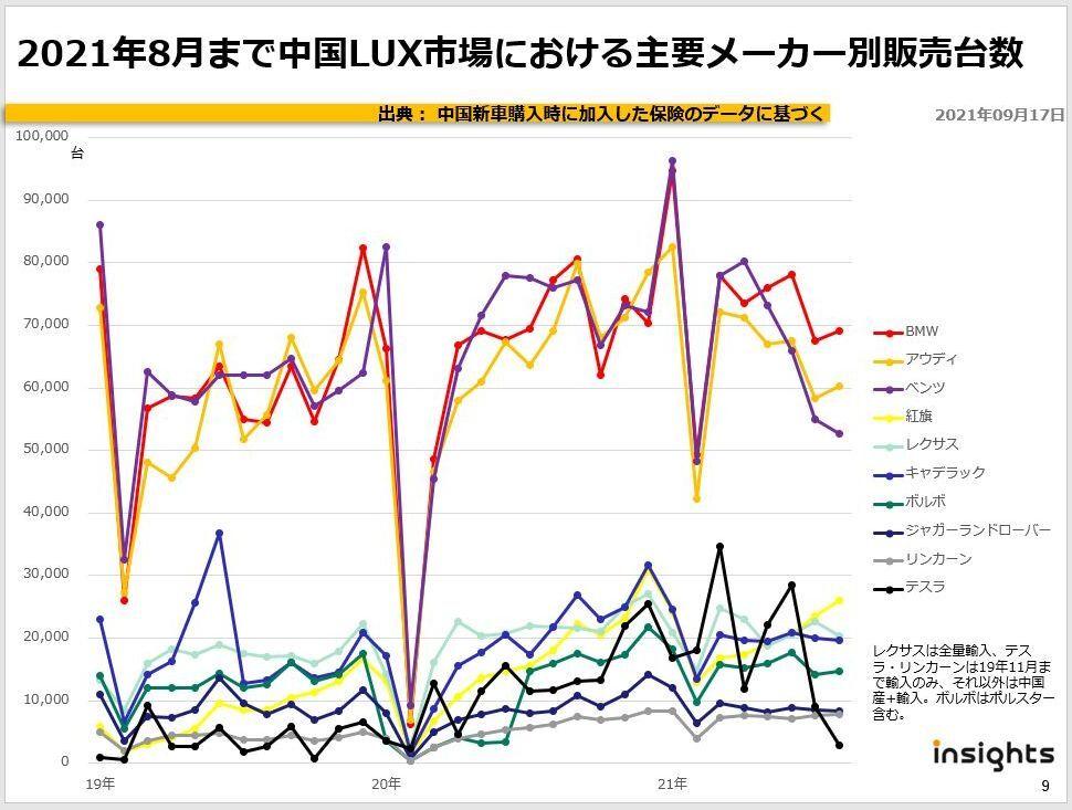 2021年8月まで中国LUX市場における主要メーカー別販売台数