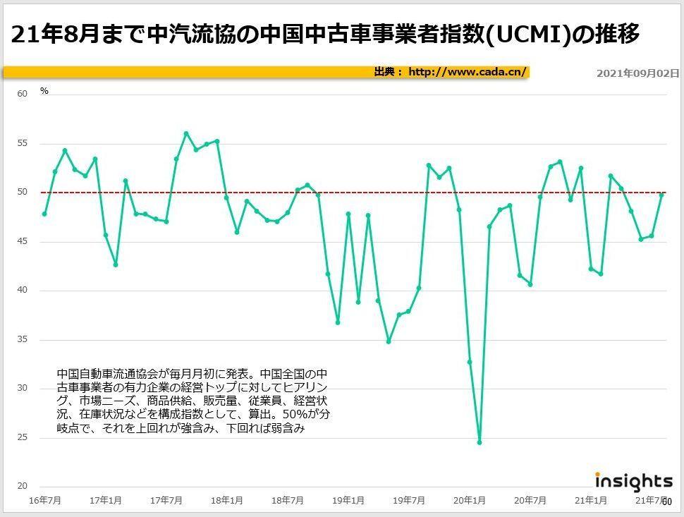 21年8月まで中汽流協の中国中古車事業者指数(UCMI)の推移