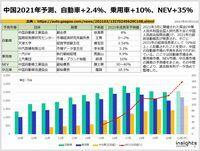 中国2021年予測、自動車+2.4%、乗用車+10%、NEV+35%のキャプチャー