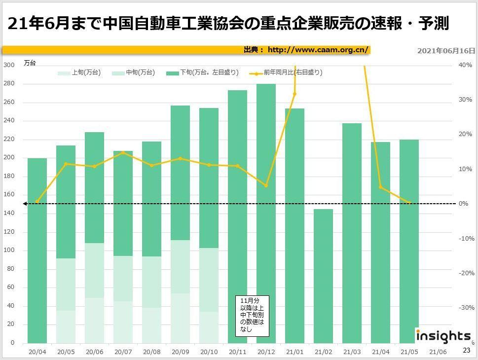 2021年6月まで中国自動車工業協会の重点企業販売の速報・予測