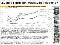 LEAPMOTOR「T03」急伸、中国ミニEV市場どうなっている?のキャプチャー