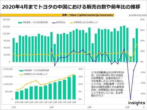 2020年4月までトヨタの中国における販売台数や前年比の推移のキャプチャー