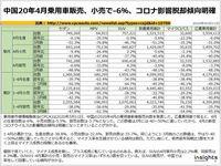 中国20年4月乗用車販売、小売で-6%、コロナ影響脱却傾向明確のキャプチャー