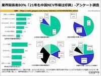 業界関係者80%「21年も中国NEV市場は好調」-アンケート調査のキャプチャー