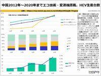 中国2016年~2020年までエコ技術・変速機搭載、HEV生産台数のキャプチャー