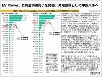 EV Power、D資金調達完了を発表、充電設備として中国大手へのキャプチャー