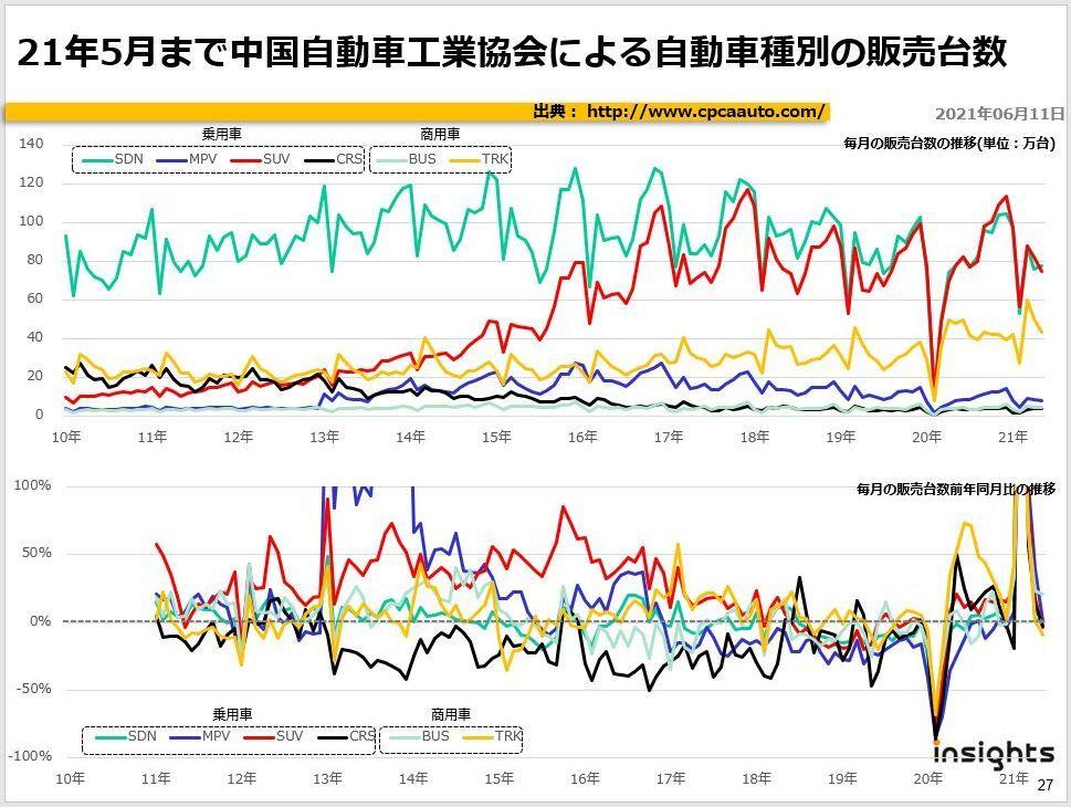 21年5月まで中国自動車工業協会による自動車種別の販売台数
