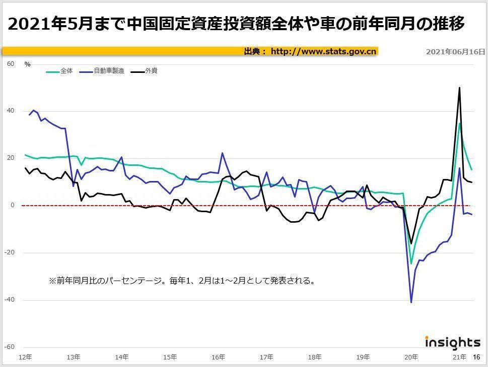 2021年5月まで中国固定資産投資額全体や車の前年同月の推移