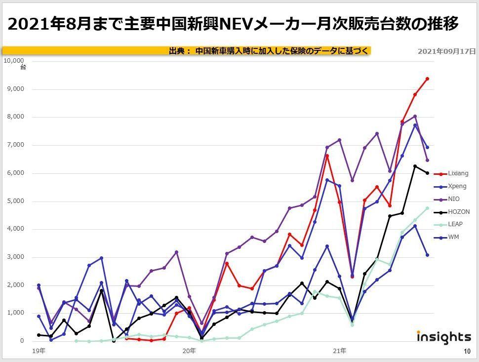 2021年8月まで主要中国新興NEVメーカー月次販売台数の推移