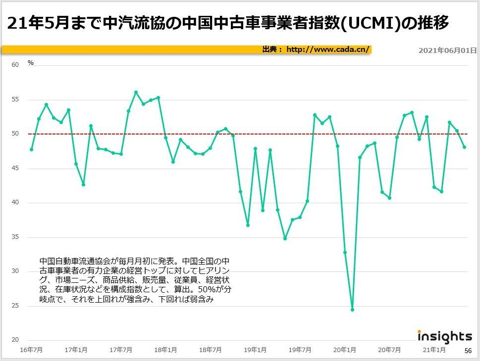 21年5月まで中汽流協の中国中古車事業者指数(UCMI)の推移