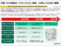 中国「ICV技術ロードマップ2.0」発表、35年レベル4広く展開のキャプチャー