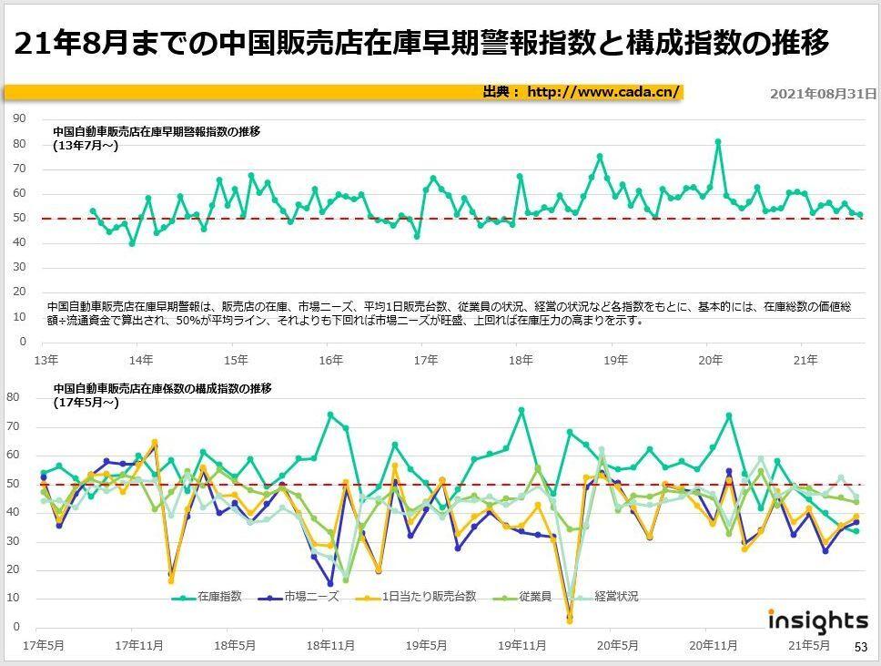 21年7月までの中国販売店在庫早期警報指数と構成指数の推移