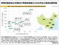 将来計画含めた中国NEV年間生産能力3500万台と販売の散布図のキャプチャー