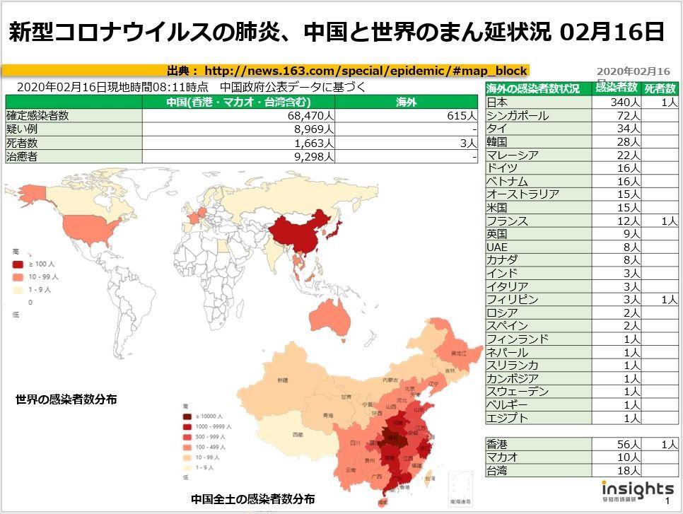 20200216新型コロナウイルスの肺炎、中国におけるまん延状況