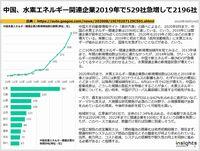 中国、水素エネルギー関連企業2019年で529社急増して2196社のキャプチャー