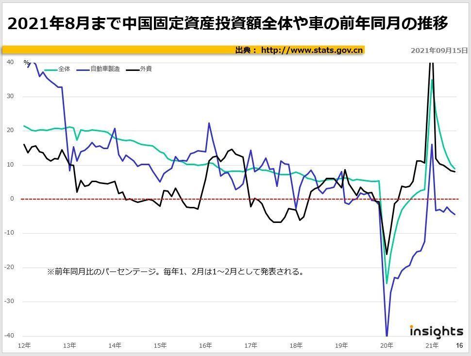 2021年8月まで中国固定資産投資額全体や車の前年同月の推移
