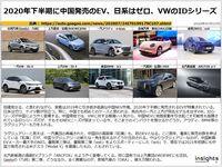 2020年下半期に中国発売のEV、日系はゼロ、VWのIDシリーズのキャプチャー