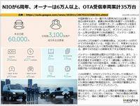 NIOが6周年、オーナーは6万人以上、OTA受信車両累計35万台のキャプチャー