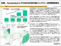 日産、Sunwodaとe-POWER次世代型バッテリー共同開発検討のキャプチャー