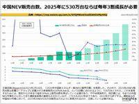 中国NEV販売台数、2025年に530万台ならば毎年3割成長が必要のキャプチャー