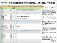 KPMG、各国の自動運転準備状況指数化、日本11位、中国20位のキャプチャー