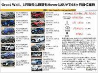 Great Wall、1月販売は微増もHoverはSUVで68ヶ月首位維持のキャプチャー