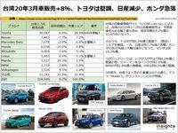 台湾20年3月車販売+8%、トヨタは堅調、日産減少、ホンダ急落のキャプチャー