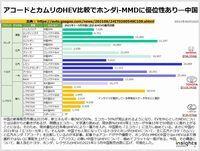 アコードとカムリのHEV比較でホンダi-MMDに優位性あり―中国のキャプチャー