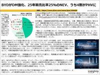 BYDがDM強化、25年販売比率25%のNEV、うち4割がPHVにのキャプチャー