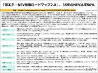 「省エネ・NEV技術ロードマップ2.0」、35年のNEV比率50%のキャプチャー
