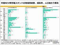中国NEV用充電スタンドの地域別総数、成長率、人口当たり普及のキャプチャー