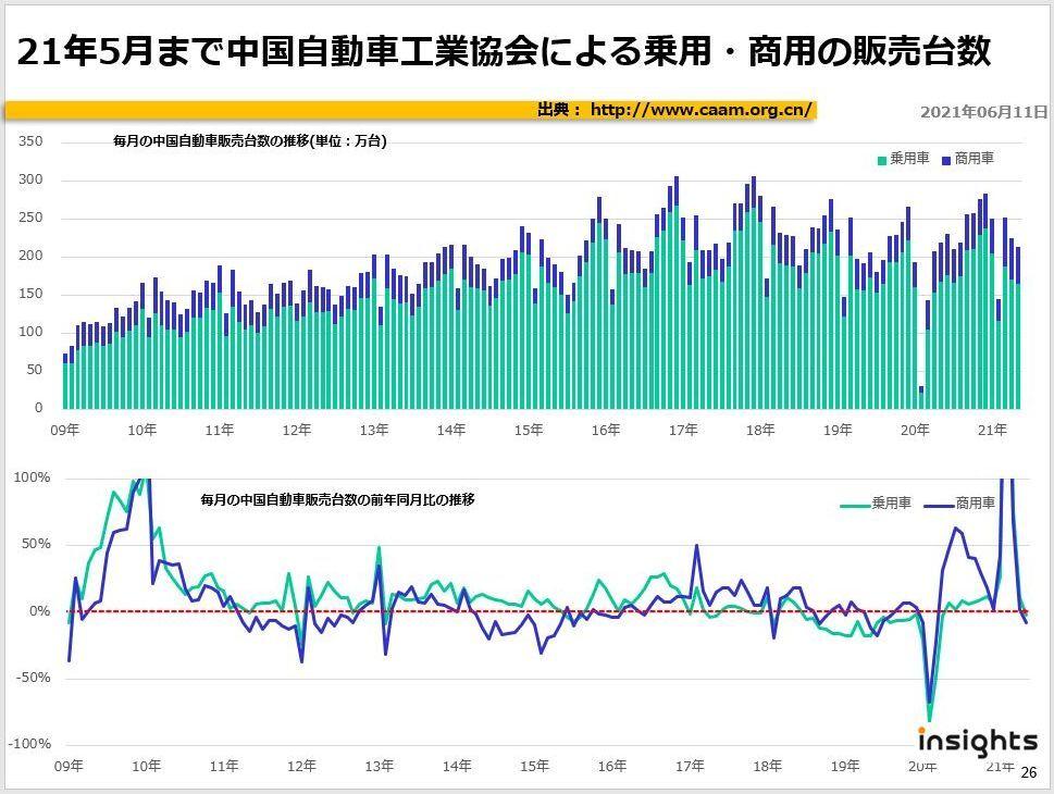 21年5月まで中国自動車工業協会による乗用・商用の販売台数