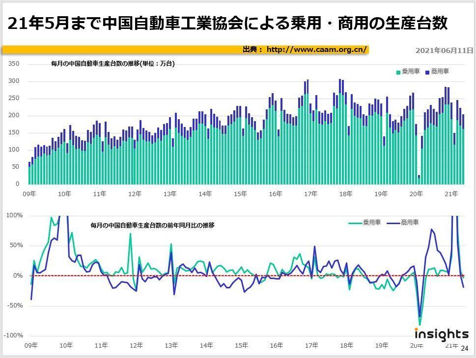 21年5月まで中国自動車工業協会による乗用・商用の生産台数