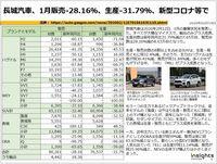 長城汽車、1月販売-28.16%、生産-31.79%、新型コロナ等でのキャプチャー