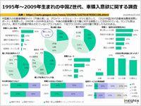 1995年~2009年生まれの中国Z世代、車購入意欲に関する調査のキャプチャー