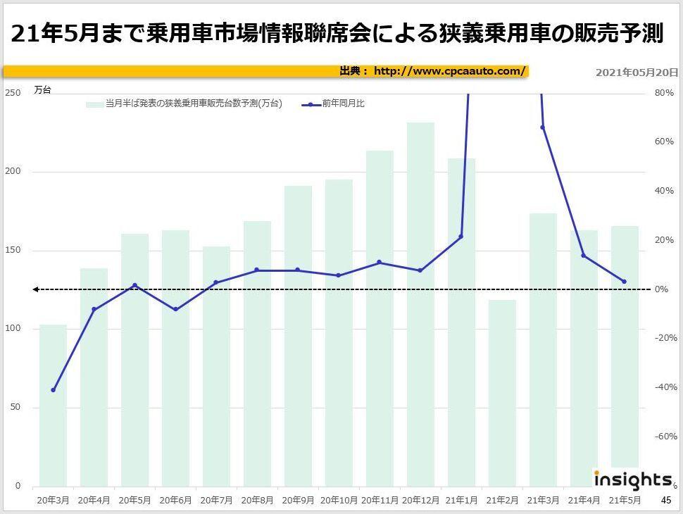 21年5月まで乗用車市場情報聯席会による狭義乗用車の販売予測