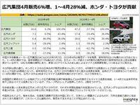 広汽集団4月販売6%増、1~4月28%減、ホンダ・トヨタが貢献のキャプチャー